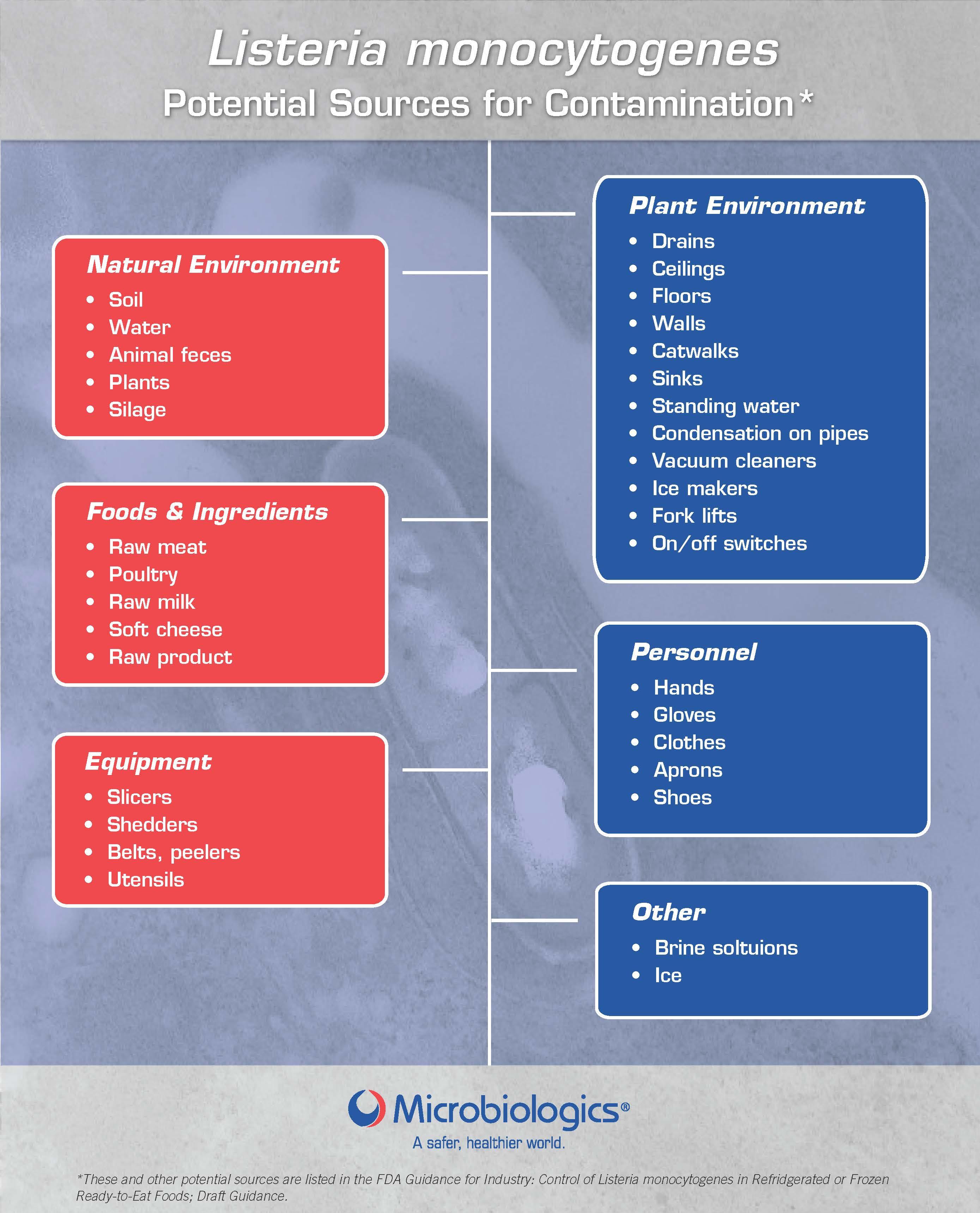 Listeria Contamination Sources List